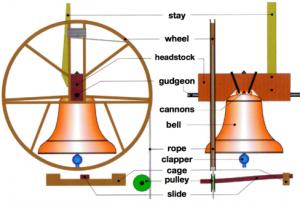 Bell mechanism