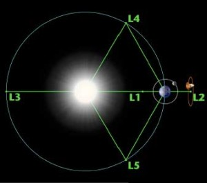 Lagrange Points Earth Moon System