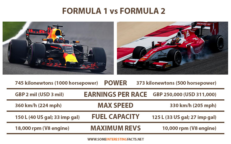 Formula 1 Vs Formula 2 Comparison And Facts Some Interesting Facts